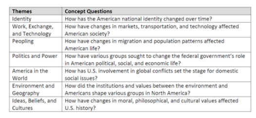 AP World History Study Guide and Graphic Organizers – Unit 1
